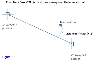 GPS - Cross track error (XTE) on a chart with Salt Water Experience