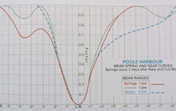 The more complex tidal curve for Poole